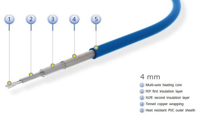Elektrische infrarood vloerverwarmingskabel, 4 mm dun