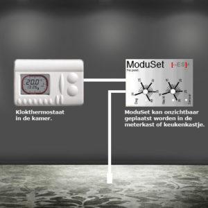 ModuSet modulerende regeling voor vloerverwarming